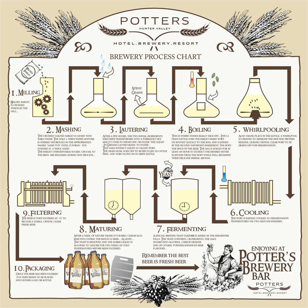Potters Hotel Brewery Resort Events Process Flow Diagram Restaurant